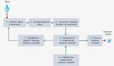 Структурно-элементная схема технологического процесса приготовления льда