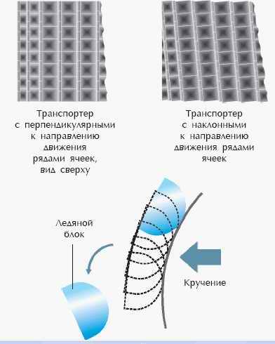 Удаление кусочков льда из транспортера с наклонным расположением ячеек