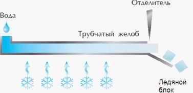 Идеальный льдоделатель