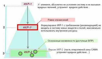 Стандарты, Два парадокса и четыре стратегии АРИЗ