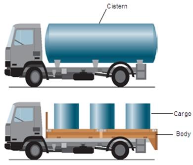 Перевозка жидкости в цистерне и в бочках