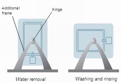 Схема поворотной стиральной машины