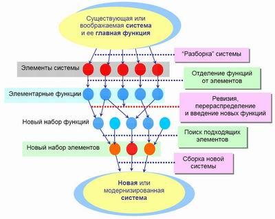 структурной схемы алгоритма функциональной разборки-сборки