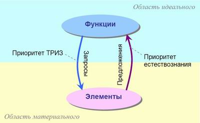 функций и элементов связывают две тонкие линии: запрос и предложение: