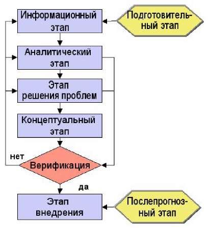 Технология проведения прогноза ТС