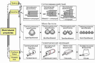 Фрагмент дерева развития молотильных аппаратов комбайнов.